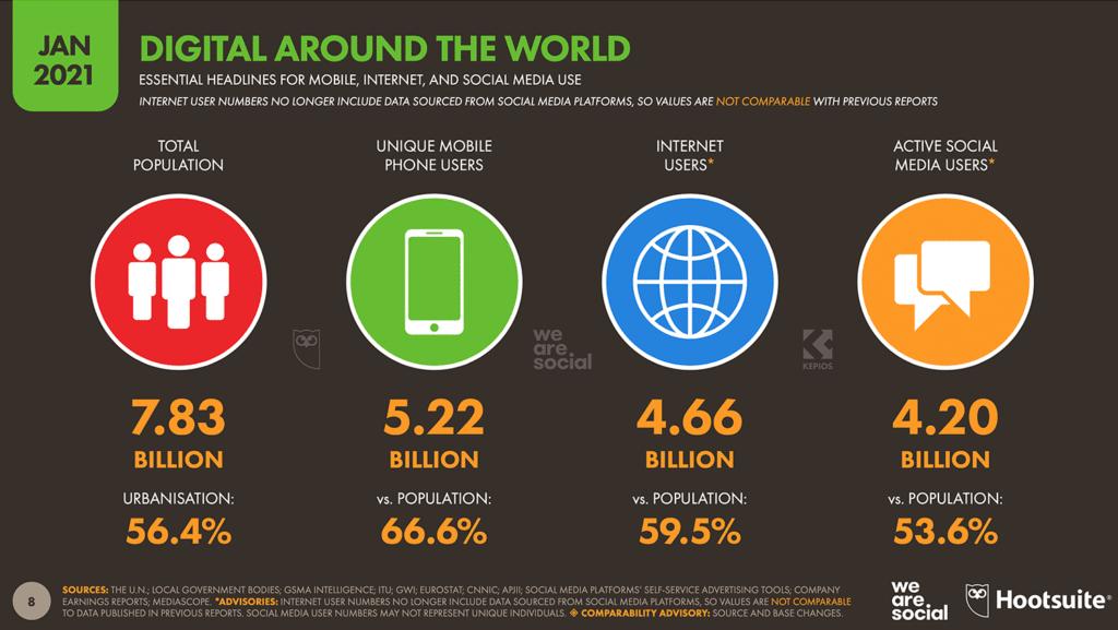 Digital Mondo nel 2020